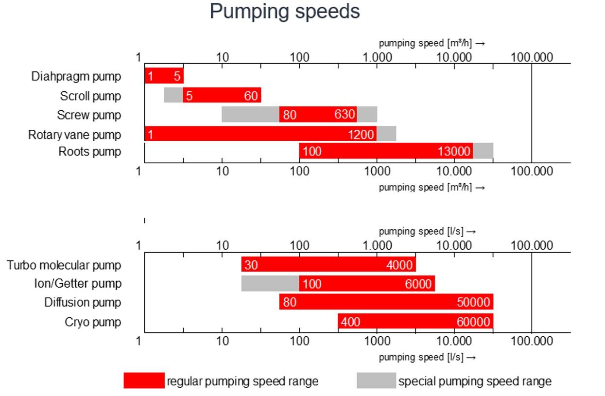 Pumping Speeds Vacuum Pumps