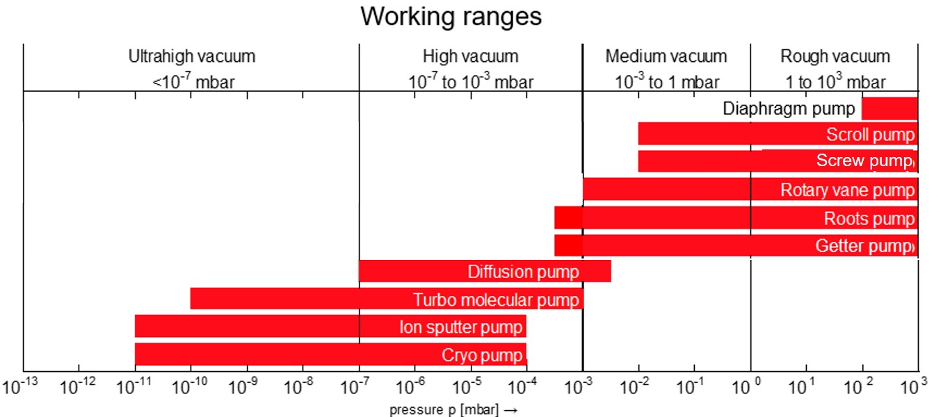 Working Ranges Vacuum Pumps