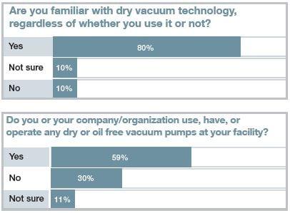 dry vacuum survey results 1 v2