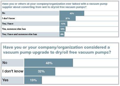 dry vacuum survey results 4 v2