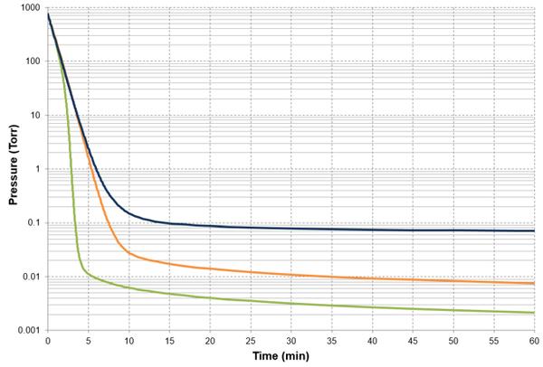 pressure vs time